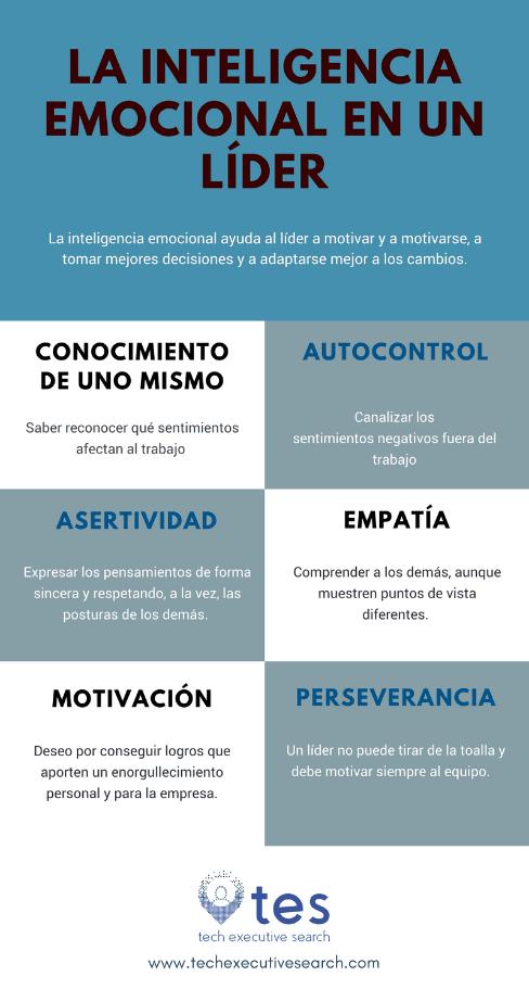 Inteligencia emocional para directivos